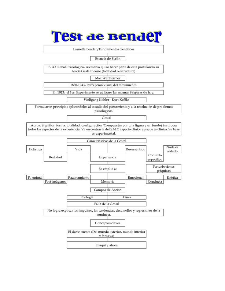 test-de-bender-4624576 by j. jarbe via Slideshare