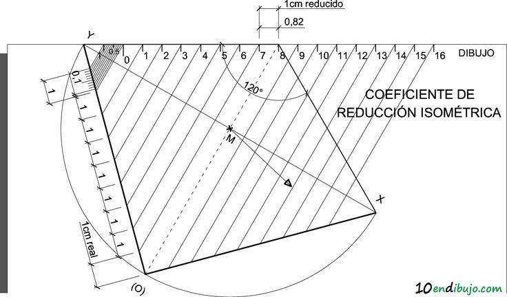 escala gráfica para ISOMETRICA