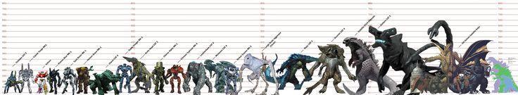 godzilla size chart HD Wallpapers Download Free godzilla size chart Tumblr - Pinterest Hd Wallpapers