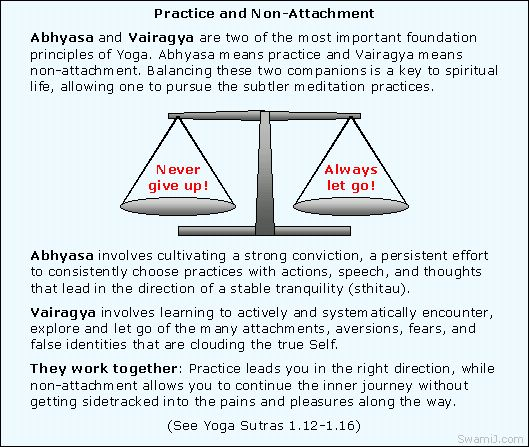 Yoga Sutras of Patanjali 1.12-1.16: Practice and non-attachment ABHYASA VAIRAGYA ABHYAM TAN NIRODHAH