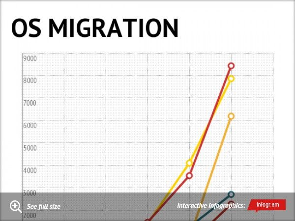 Infographic: OS MIGRATION