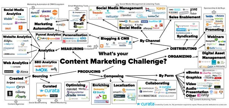 Content Marketing Tools Map v6