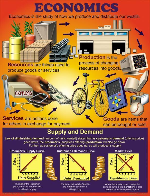 Chartlet Economics | SS-41483 | CD-5926