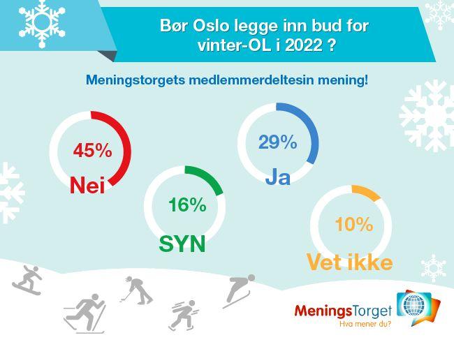 Mini-meningsmåling resultater for Oslo Vinter-OL 2022! - Meningstorget - Betalte spørreundersøkelser