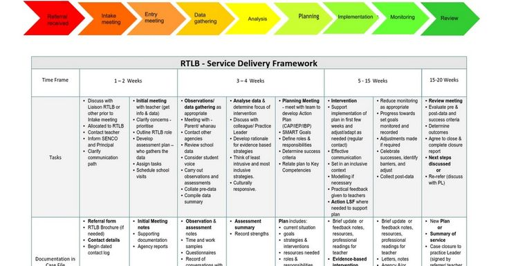 RTLB - Service Delivery Framework          Time Frame   1 – 2 Weeks    3 – 4 Weeks    5 - 15 Weeks   15-20 Weeks  Tasks Discuss with Liaison RTLB or other prior to Intake meeting Allocated to RTLB Contact teacher Inform SENCO and Principal Clarify communication path  Ini...