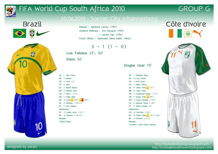 Brazil 3 Ivory Coast 1 in 2010 in Jo 'burg. Brazil book their place in the next stage after this win in Group G #WorldCupFinals