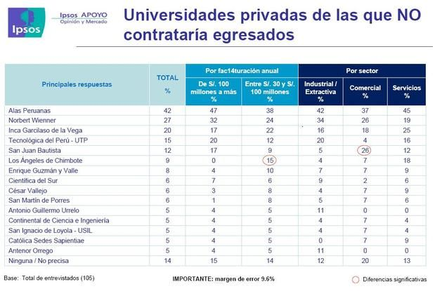 universidades peru con poco prestigio según ipsos