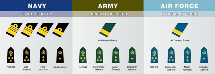 """importance of rank structure in the military More important than rank doesn't the military sometimes feel like the """"it's your turn"""" model the 'up or out' promotion structure."""