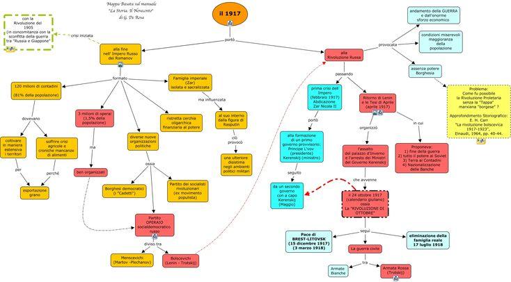 mappa concettuale: rivoluzione russa