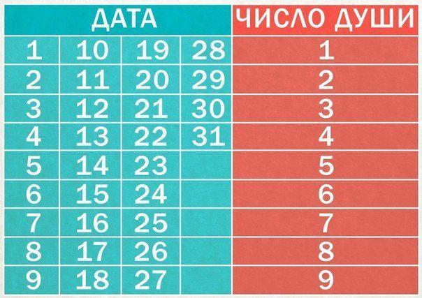 Нумерологическая «Таблица Души» / Мистика