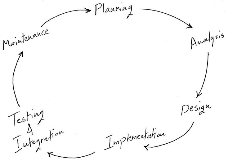 system development life cycle phases