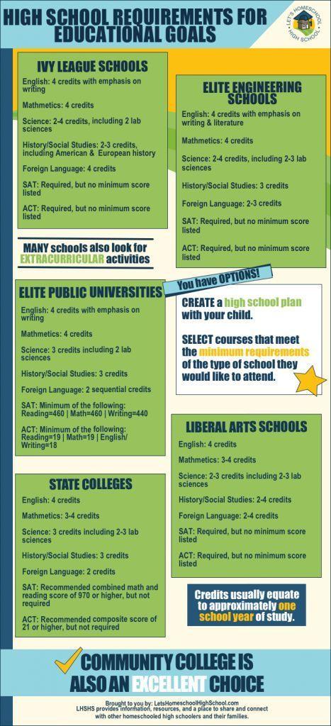 Homeschool High School Requirements for Higher Education Goals