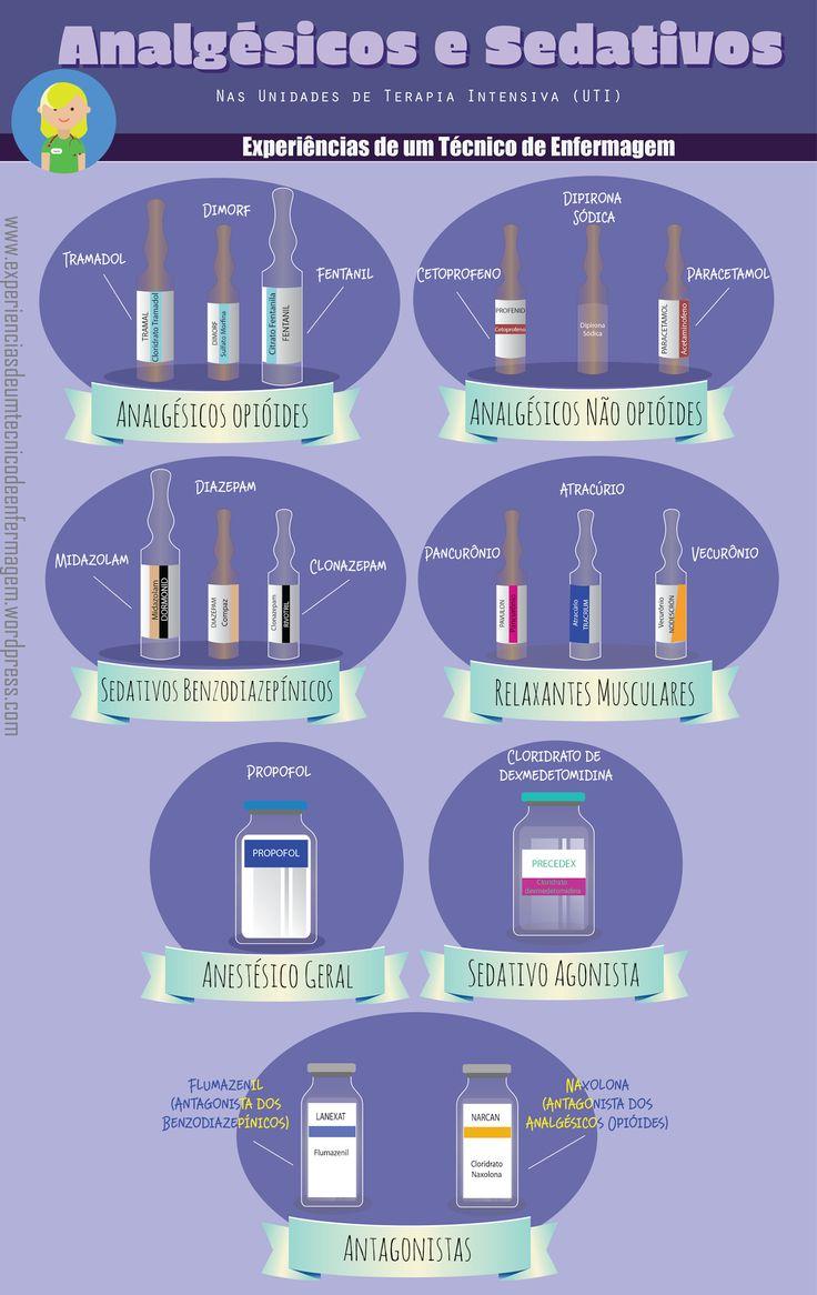 Analgésicos e sedativos