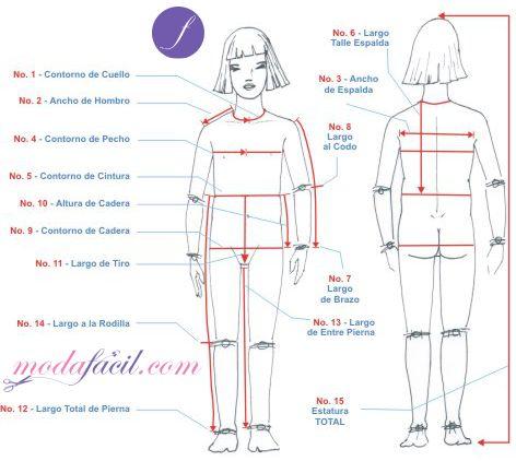 Imagen de la ubicación para tomar las medidas para coser ropa de niñas