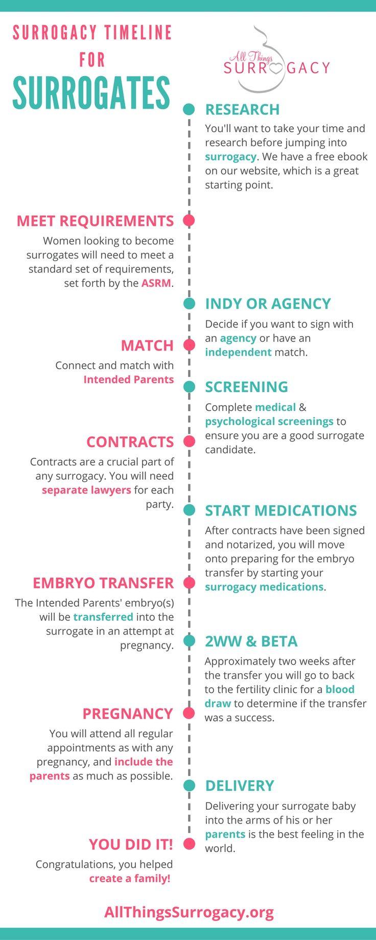 Surrogacy Timeline for Surrogates