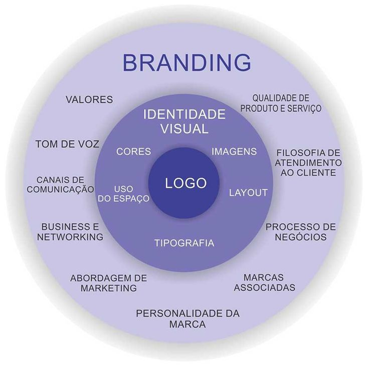Branding pessoal x marketing pessoal: três importantes diferenças!   http://alegarattoni.com.br/branding-pessoal-x-marketing-pessoal/