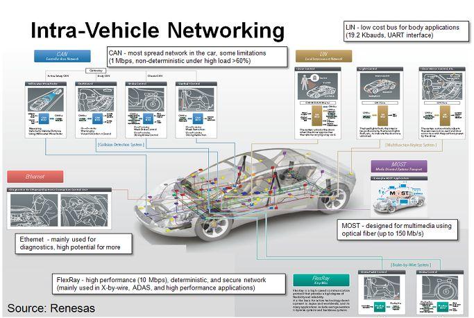 [ 팩토리아이언 ] - 자동차, 기계공학 등 첨단기술의 세계 :: [자동차] 차량 부품이 대화를? 차내 통신 방식에 대한 간략한(?) 개론