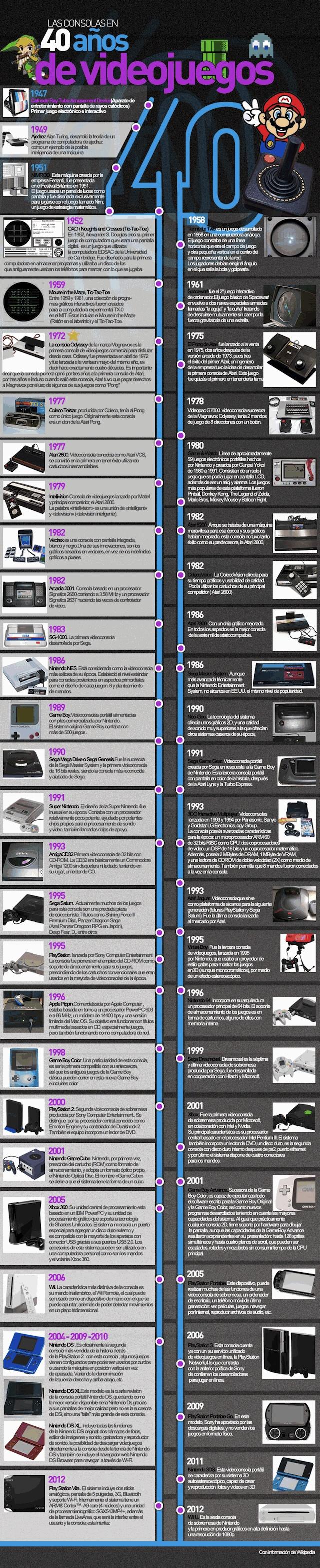 40 años de Videojuegos #Infografia (pinned by @lovile)