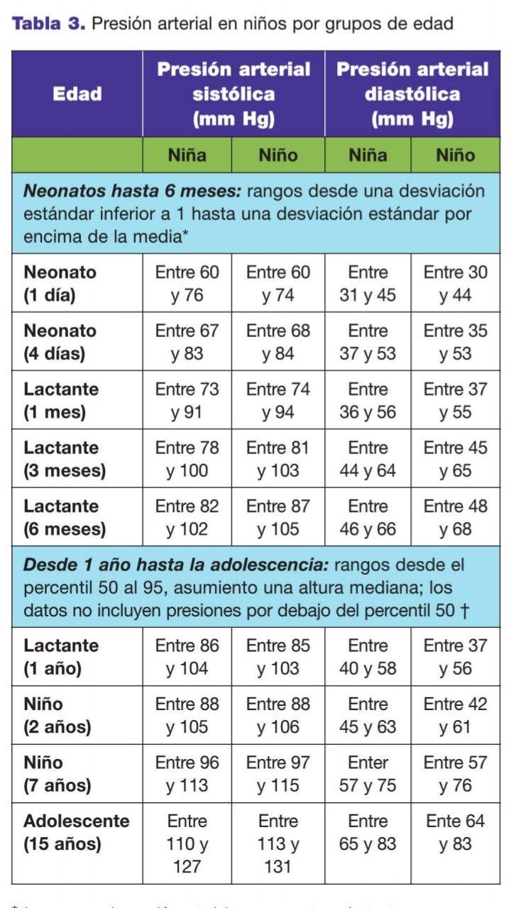Presión sanguínea media masculina adolescente