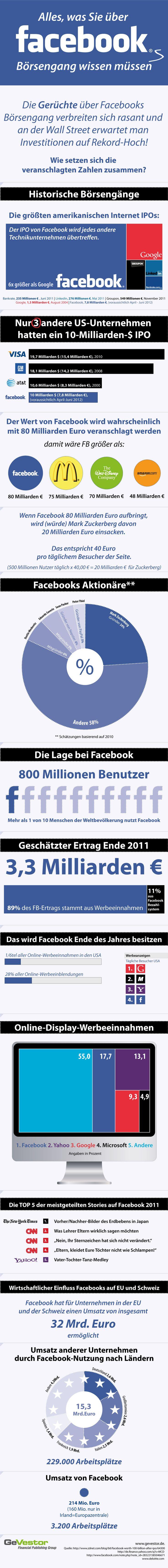 Facebooks BörsengangMedia Infografik, Zahlen Und, Facebook Ipo, Börsengang Wissen, Social Media, Der Facebook, Media Infographic, Facebook Infographic, Facebook Börsengang