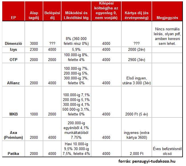 önkéntes egészségpénztárak összehasonlítása 2014