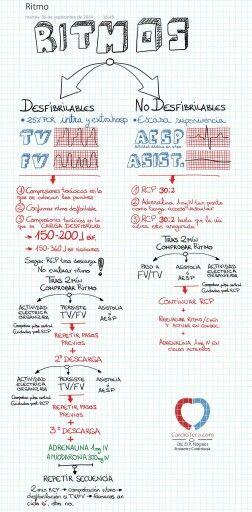 RCP 2010 según ERC vía @cardioteca