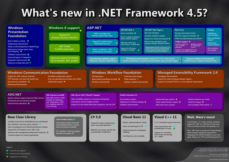 ASP.NET is the first created server facet scripting non-standard speech used for making component electronic applications like sites and internet administrations what is more won't to create a windows applications and windows administrations.