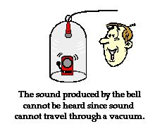 Sound is a Mechanical Wave: This page from The Physics Classroom discusses the nature of a sound wave as a mechanical wave.