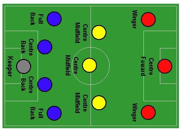 Piłka nożna • System taktyczny 4 3 3 • Strategia gry 1 4 3 3 • Zalety i wady 4-3-3 • System gry 1-4-3-3 • Taktyka 433 w futbolu >>