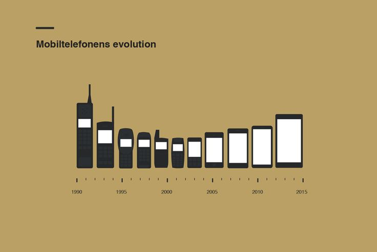 Mobile Phone Size Evolution [Infographic] | Daily Infographic