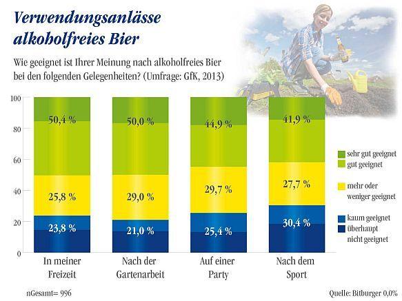 Genuss ohne Alkohol. Umfrage: Mit 0,0 Prozent erfrischt ein alkoholfreies Pils zu vielen Anlässen. Besonders beliebte Anlässe, bei denen das Alkoholfreie den Durst löscht, sind die Freizeit im allgemeinen, die Gartenarbeit, ein Partybesuch oder der Sport. Foto: djd/Bitburger