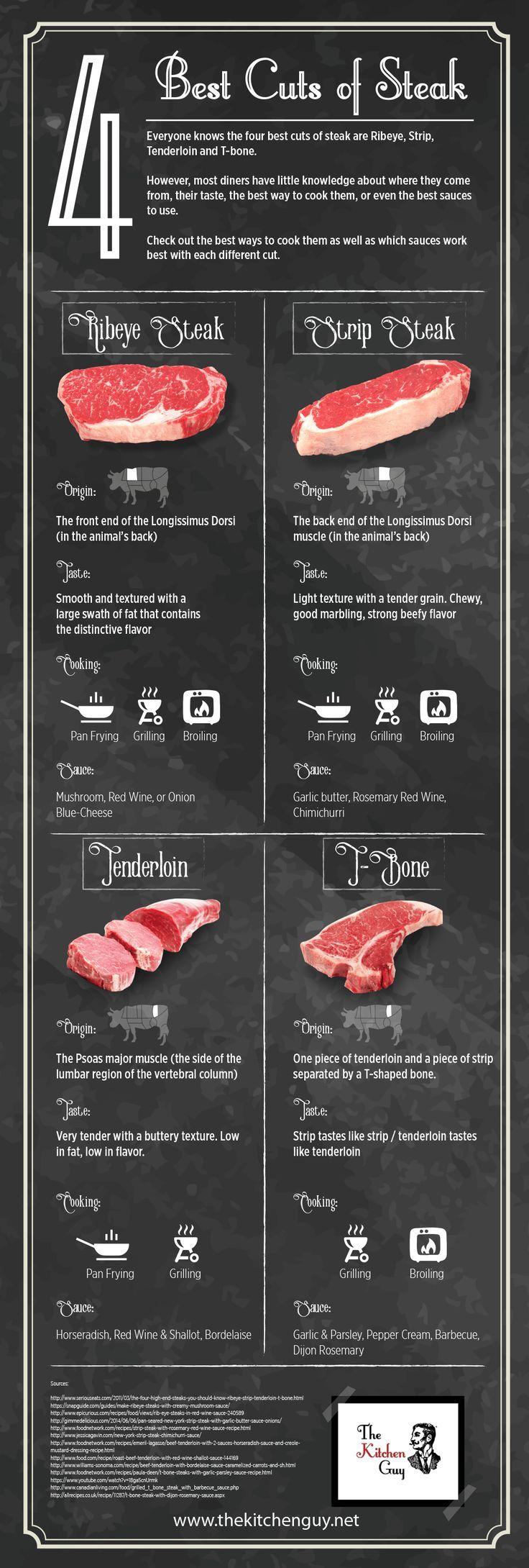 4 Best Cuts of Steak #meat #foodporn
