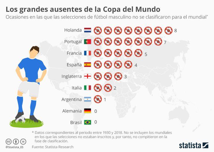 #Infografía Holanda encabeza la lista de ausencias entre las grandes selecciones de fútbol  | #Statista #Holanda #Portugal #Francia #España #Italia #futbol #eliminatorias #Mundial2018 #Rusia2018 #Mundial #deportes #México #Argentina #InicioCreativo