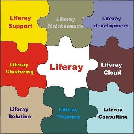 Purposes Behind Embracing #Liferay as Your Enterprise Portal Platform