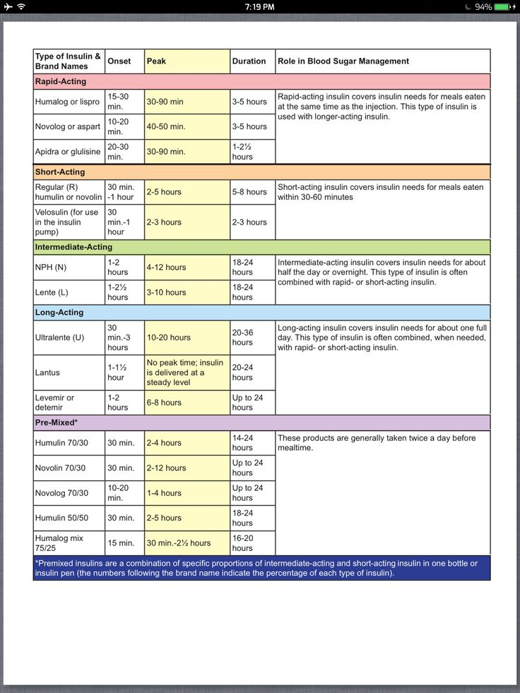 Insulin onset / peak / duration Insulin Information for Nursing Students. printed-- should fill an 8.5x11 sheet of paper for your binder for clinicals.