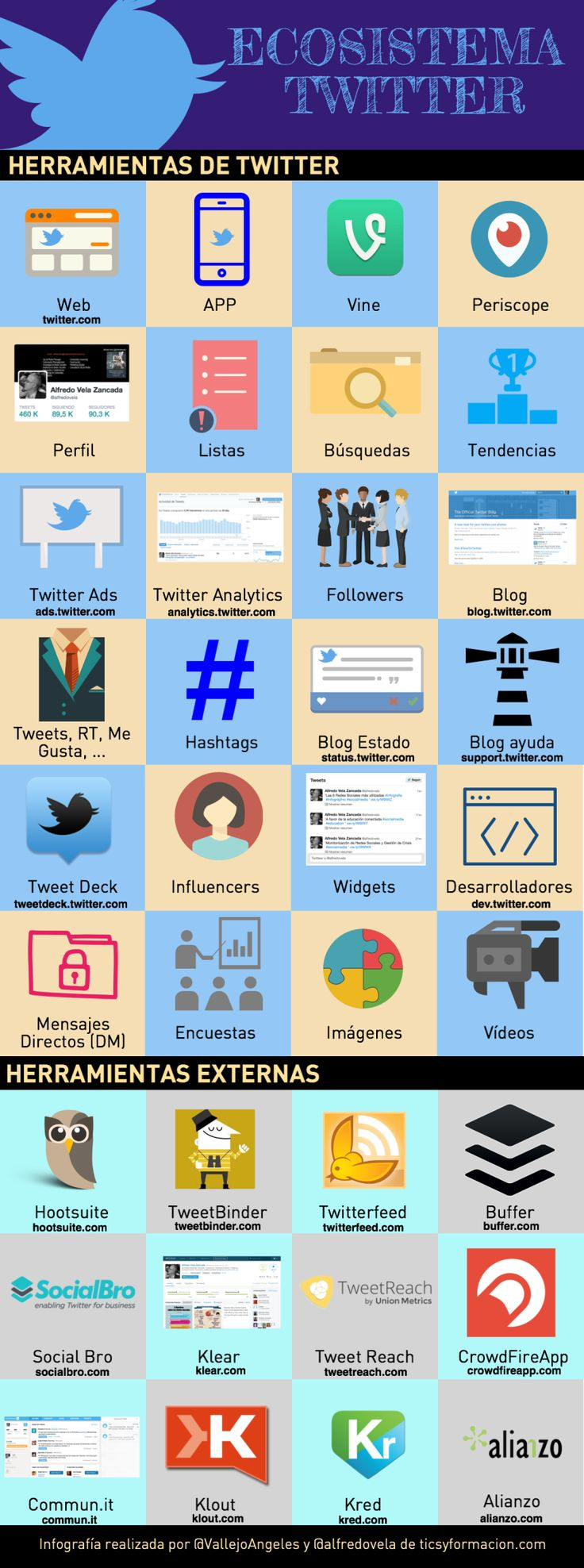 Ecosistema Twitter #infografia #infographic #socialmedia | TICs y Formación