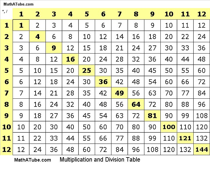 Multiplication chart how to use this multiplication for Table multiplication 9