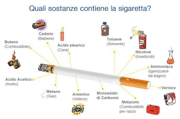 Basta una sola inalazione del fumo di sigaretta affinché più di 4000 sostanze chimiche, pericolose e cancerogene, raggiungano il corpo di un fumatore. La miscela di catrame, nicotina, gas e sostanze chimiche presenti in ogni sigaretta hanno effetti devastanti sui polmoni, sulle arterie e sugli organi di chi sviluppa una dipendenza dal fumo.  Per saperne di più visita questa pagina: http://www.it.euroclinix.net/dati-sul-fumo-sigaretta.html  #fumare #sigarette