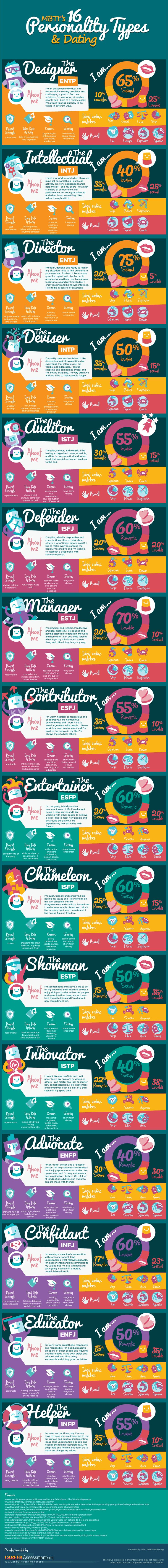 Infographic: Your Personality: Are You Romantic, Lovable or Sexual