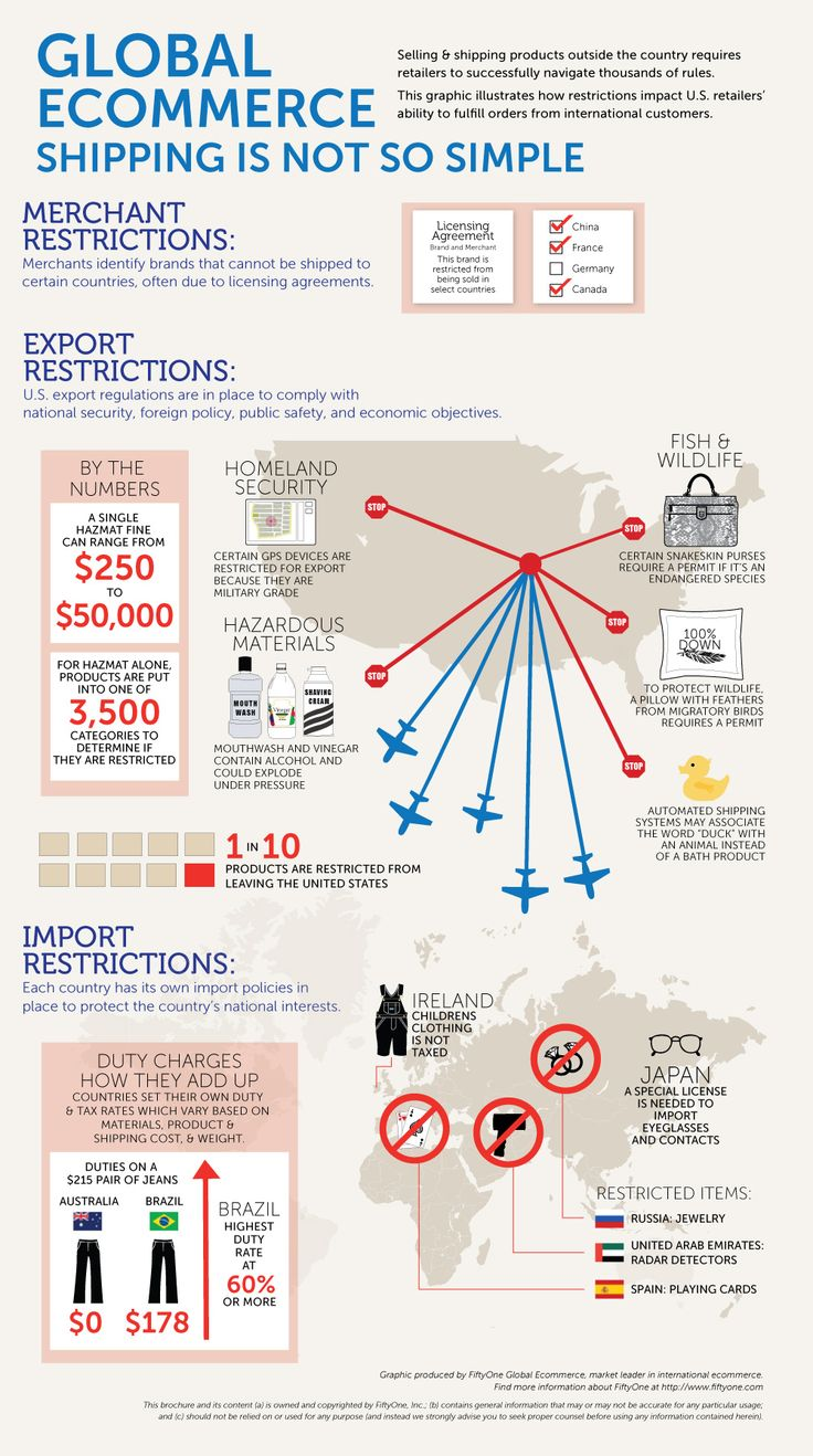 Selling and shipping products outside the country requires retailers to successfully navigate thousands of rules. This graphic illustrates how restric