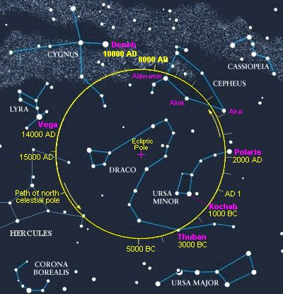 """In about 14, 000 years, the star Vega will be the """"pole star,"""" the stae located above the northern end of Earth's rotation axis, which wobbles as it spins.  One rotational wobble takes approximately 26,000 years causing the pole star to change."""