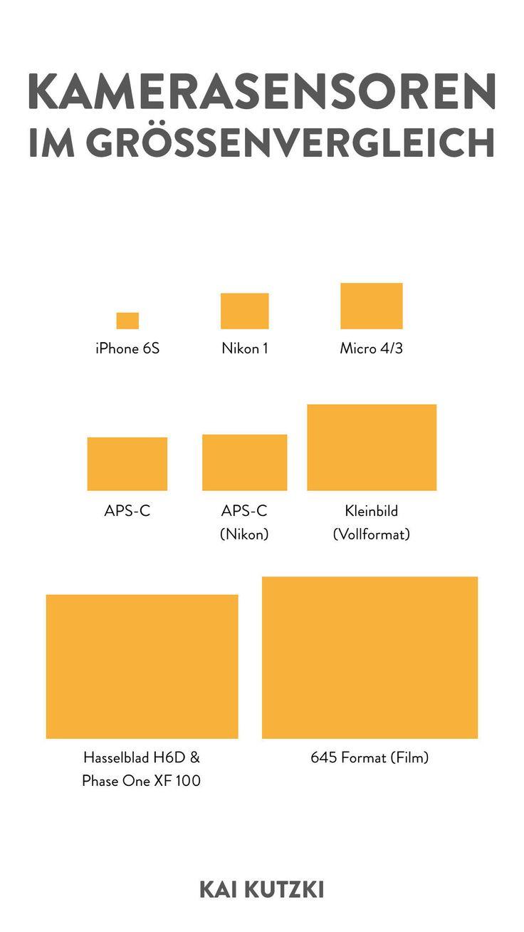 Infografik Kamerasensorgrößen – Heute wirds nerdy! Aber nur ein bisschen. In diesem Video erkläre ich Euch, was es mit dem Crop-Faktor auf sich, und was die Sensorgrößen damit zu tun haben
