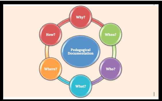 Pedagogical Documentation