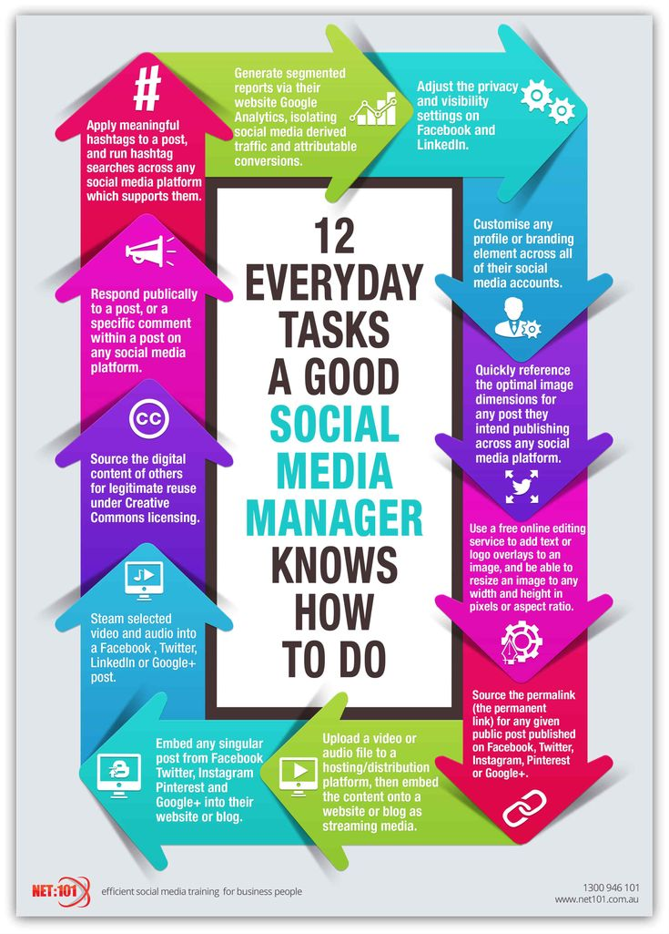 12 Everyday Social Media Tasks Infographic #socialmedia #infographic