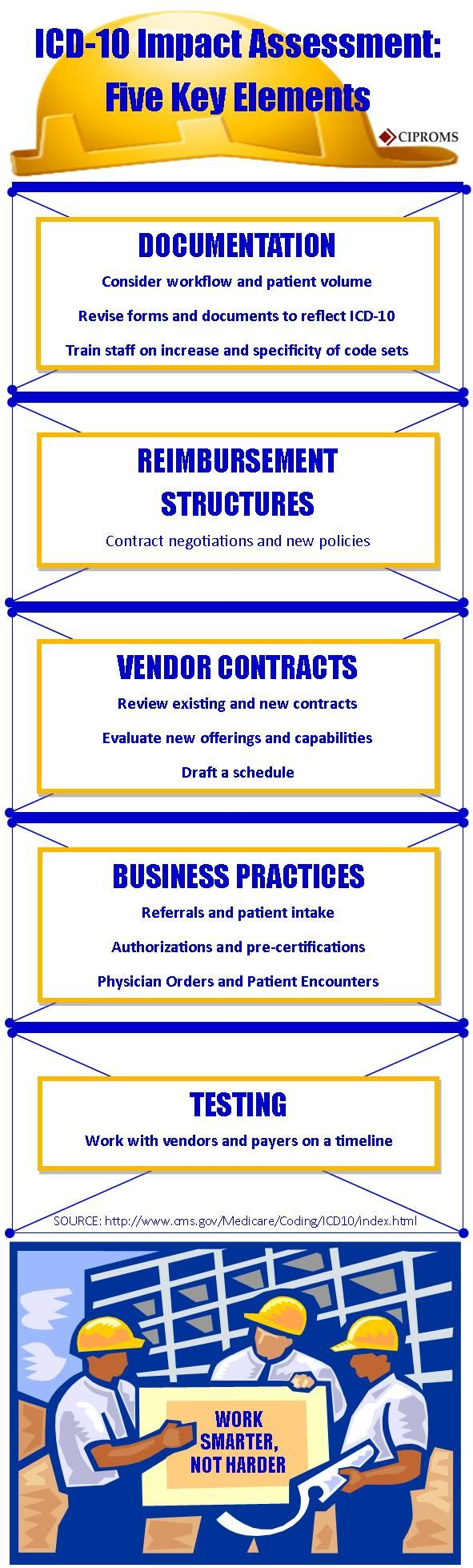 Best 114 icd 10 ideas on pinterest icd 10 medical billing and cms icd 10 impact assessement five key elements from ciproms http fandeluxe Gallery