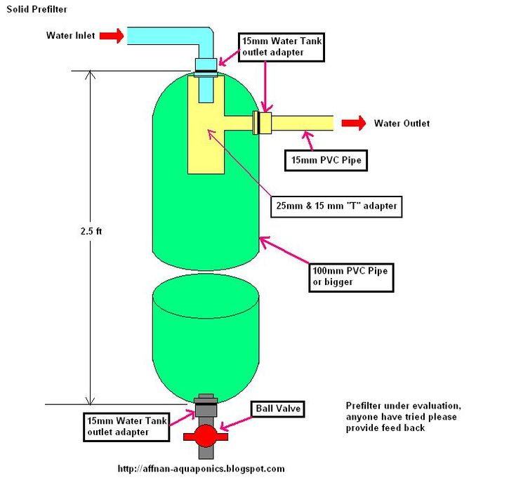 17 best images about filter on pinterest japanese koi for Pond filtration system diagram