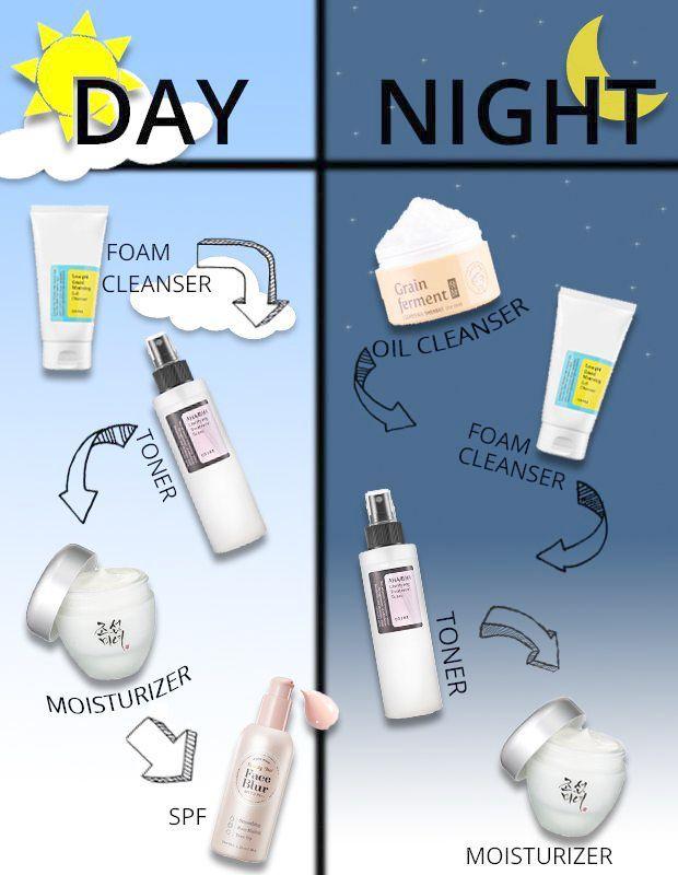 Personalized Skin Care Routine Quiz following Skincare