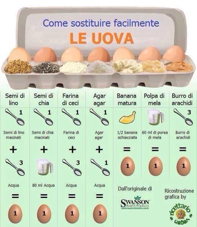 Sostituzione uova