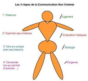 CNV (communication non violente)