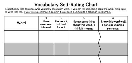 I believe a vocabulary self-assessment chart can be an effective tool to evaluate students' reading and writing vocabulary knowledge. I would utilize this tool with older elementary students because I believe they can be more self-reflective. This chart would also allow educators to develop lessons that include more explicit vocabulary instruction.